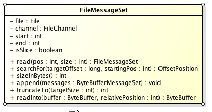 filemessageset