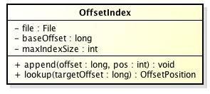 offsetindex
