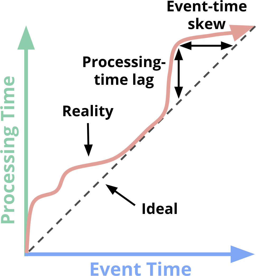 Event time VS Processing time(图片来自 《Streaming Systems》)