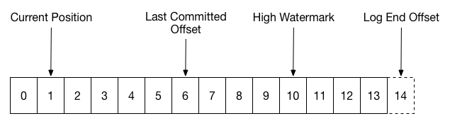 consumer commit offset