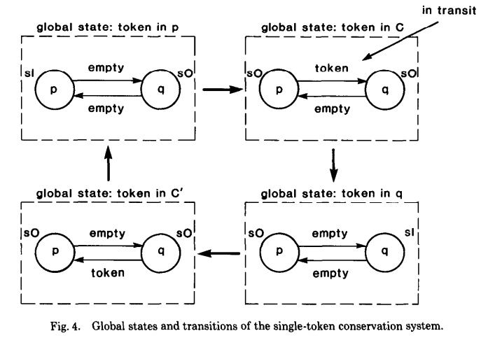 Single-token Conservation 系统的 global state 转换