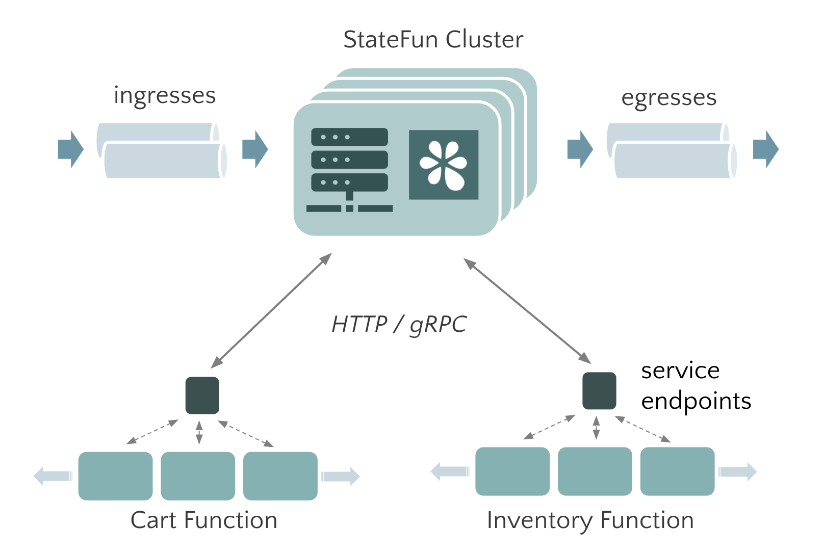Simplified view of a StateFun app deployment